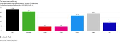 Wahlergebnis Kommunalwahl 2020 Straßlach-Dingharting